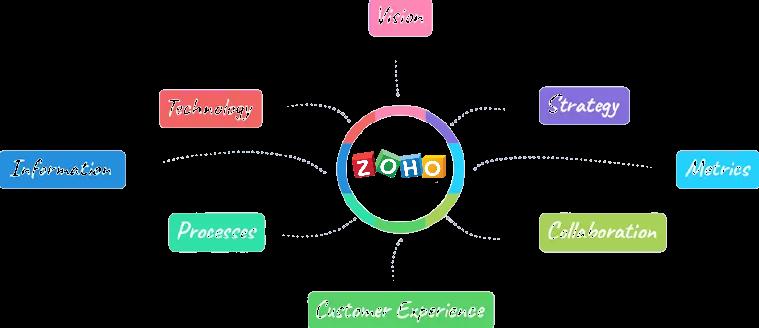 digital transformation, schweiz, CRM, Beratung, ZohoCRM