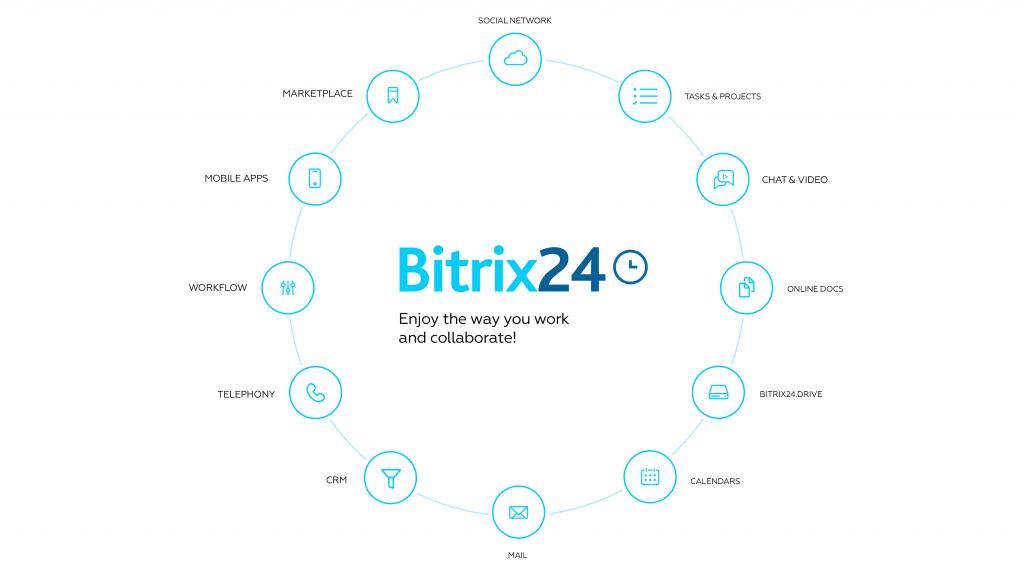 digital transformation, schweiz, CRM, Beratung, Bitrix24