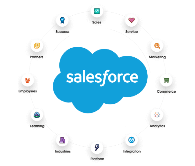 digital transformation, schweiz, CRM, Beratung, Salesforce